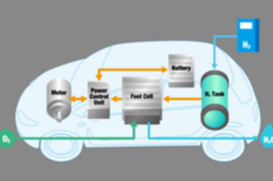 Hydrogen-powered mobility edges closer with next-generation fuel cell systems
