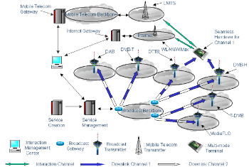 Multistandard integrated network convergence for global mobile and broadcast technologies