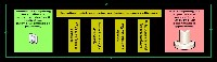 Interative software/hardware co-design