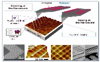 Single Nanometer Manufacturing for beyond CMOS devices