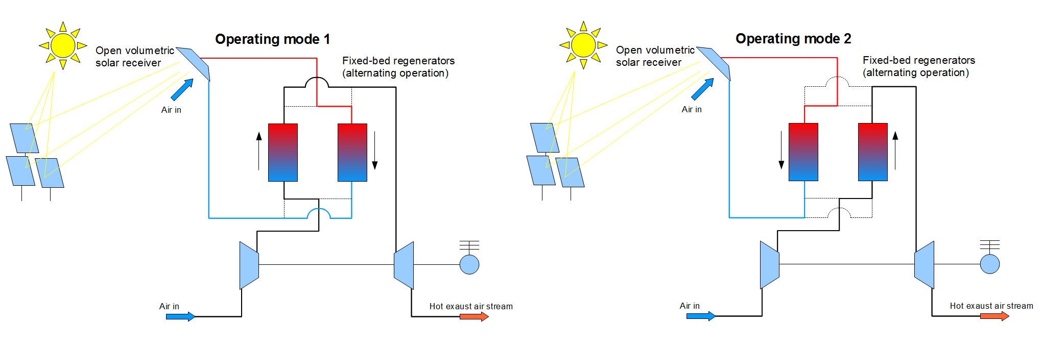 Periodic Reporting For Period 1 Capture Competitive Solar Power Combined Cycle Plant Ts Diagram Receiver Regenerator