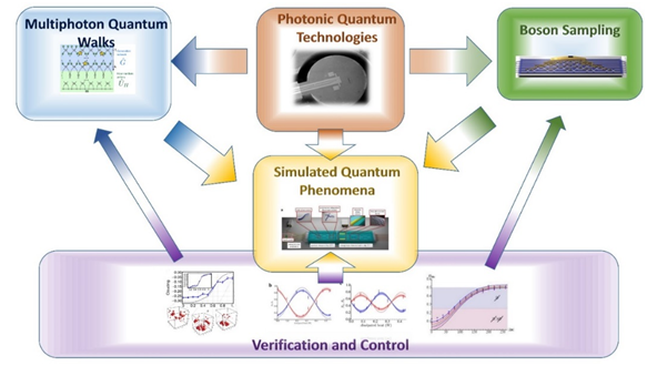 Quantum Simulation on a Photonic Chip | QUCHIP Project | H2020