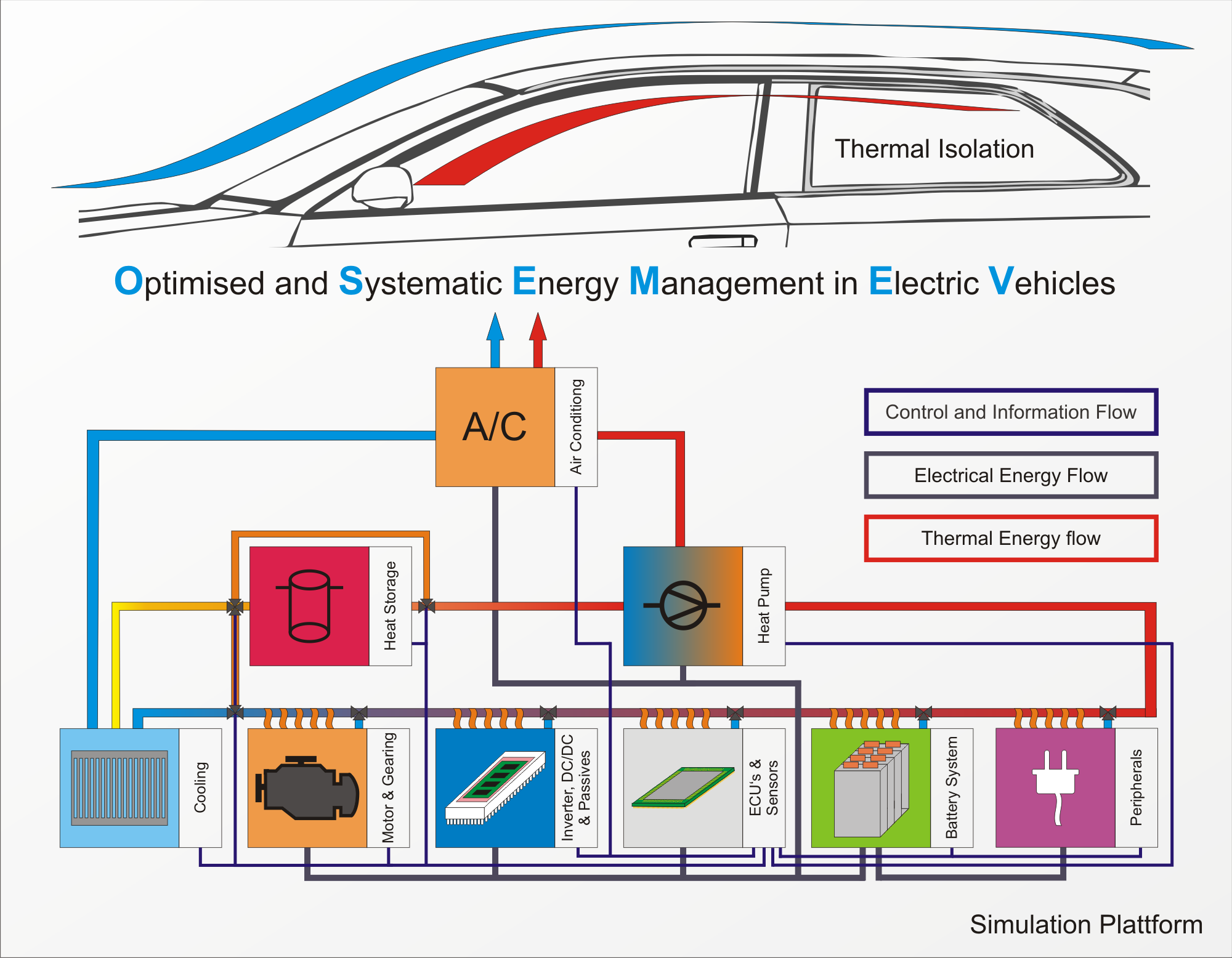 Periodic Reporting For Period 1 Osem Ev Optimised And Systematic Ac Motor Wiring Diagram Connection Of The Elements System Development