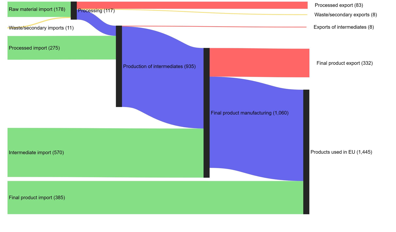 Periodic Reporting for period 1 - REE Value Chain (Rare