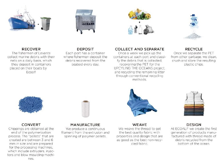 Ideas, Inventions And Innovations : Upcycling Ocean Waste: Spanish Company  Transforms Plastic Pollution into High Quality Clothing