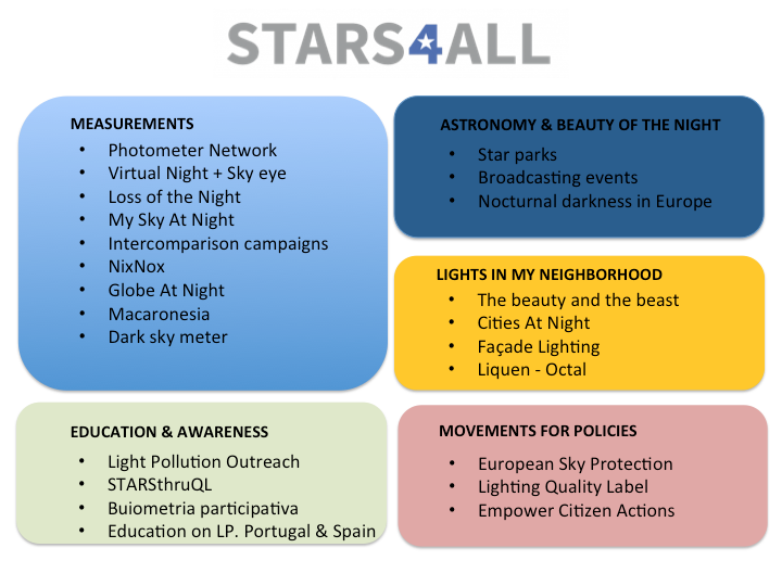 A Collective Awareness Platform for Promoting Dark Skies in