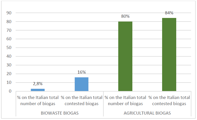 Biogas in Italy: From a marginal option to a mainstream