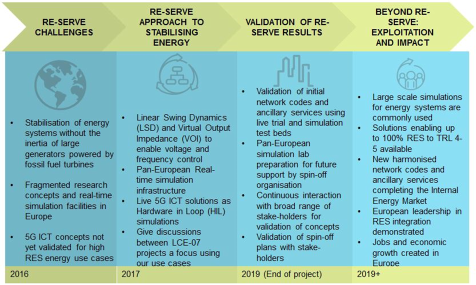 Renewables in a Stable Electric Grid   RE-SERVE Project   H2020