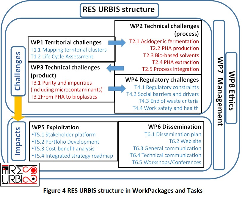 REsources from URban BIo-waSte | RES URBIS Project | H2020 | CORDIS
