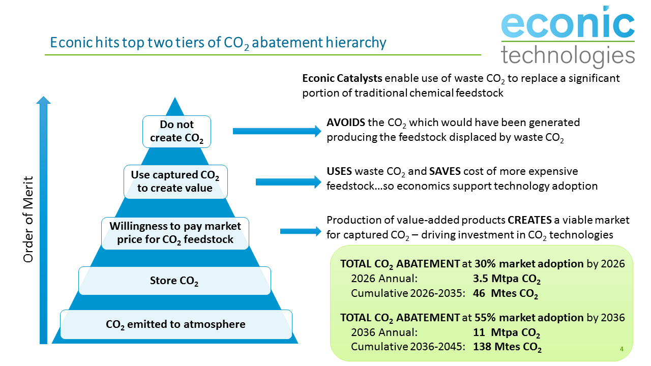 Periodic Reporting for period 1 - CO2Catalyst (Pilot scale