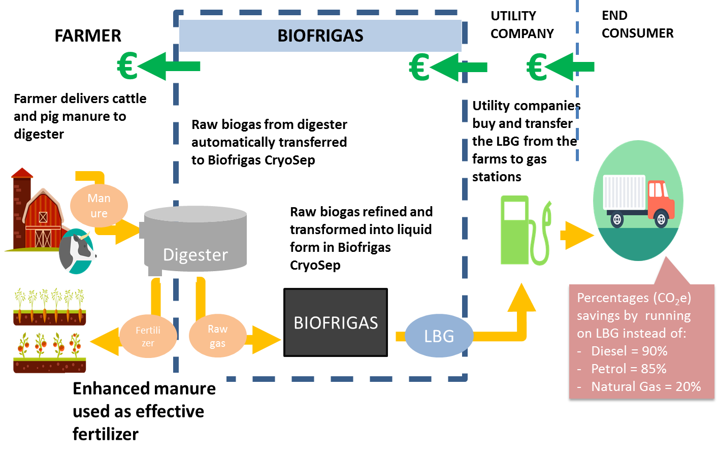 Periodic Reporting for period 1 - Biofrigas (Turning manure