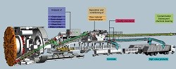 Going underground: an integrated system for reuse of excavated tunnelling materials