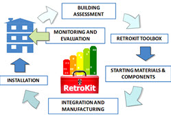 Toolkit to offer efficient and cost-effective building retrofitting