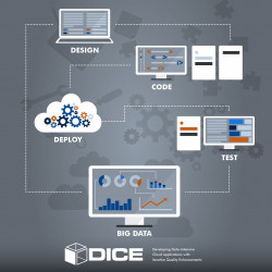 Focus on What Matters – Your Big Data Application, Leave the Configuration and Installation to DICE Tools