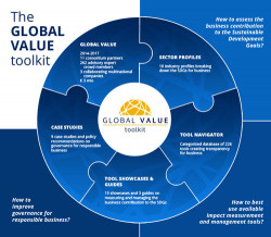 GLOBAL VALUE at the European Development Days 2017