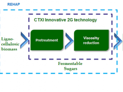BIOCHEMTEX (CTXI) – optimising second-generation technology